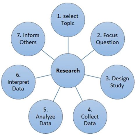 A Guide to Paraphrasing in Research Papers APA, AMA